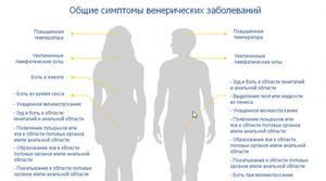 Симптомы венерических заболеваний - сводная таблица