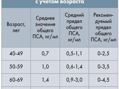 Анализ ПСА у мужчин расшифровка по возрасту