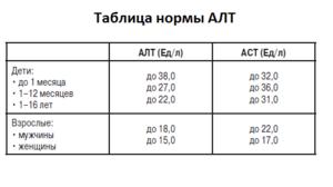 Норма АЛТ у женщин - таблица
