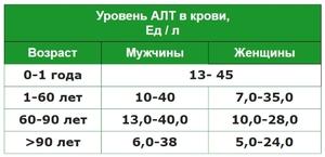 Уровень АЛТ  - норма в крови здорового человека и признаки болезней