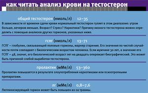 Правильное чтение анализа крови  на количество тестостерона
