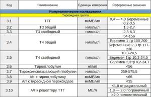 Анализ крови ттг расшифровка норма у детей где берется справка №001-гс/у